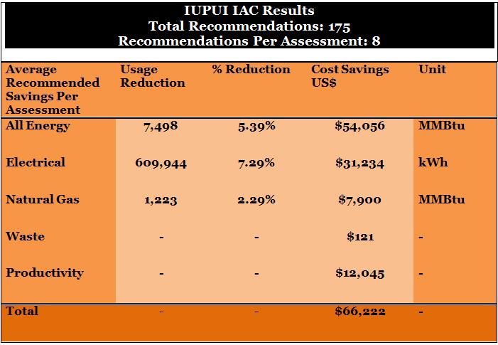 IAC-Table